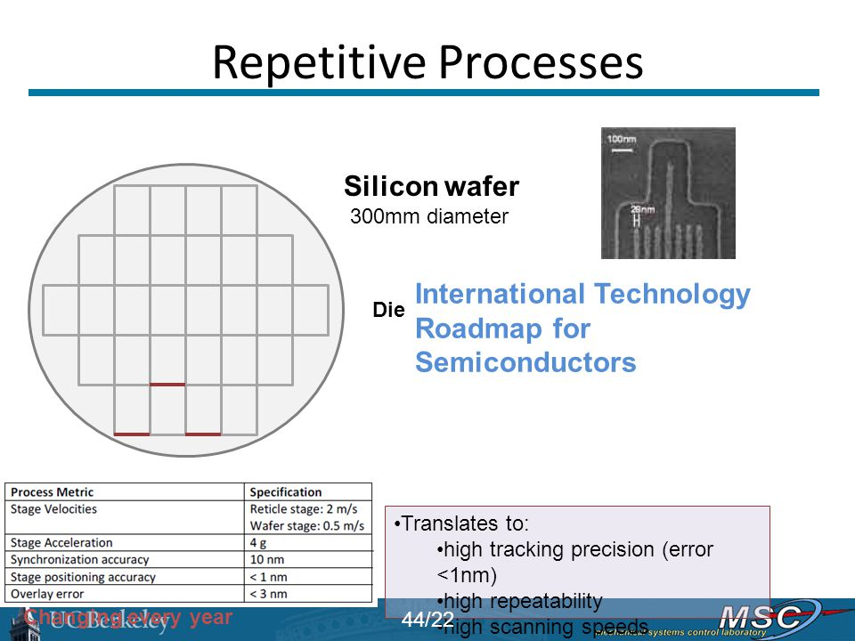 Repetitive Processes Silicon wafer