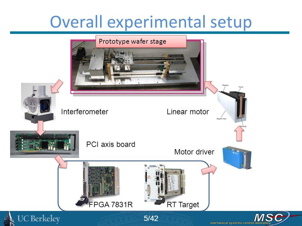 Overall experimental setup