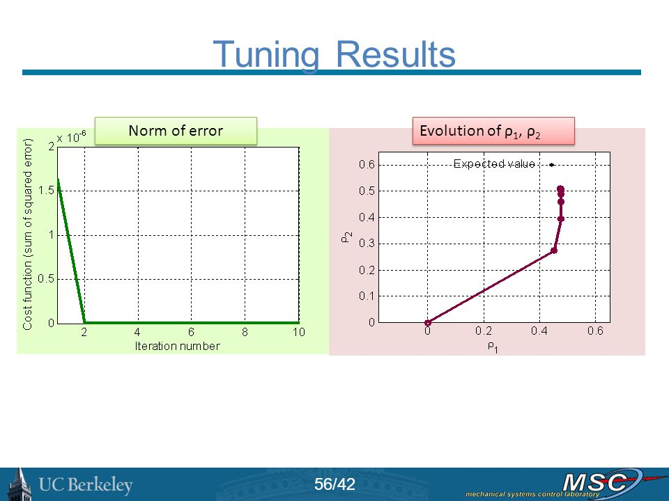 Tuning Results Norm of error Evolution of ρ1, ρ2 56/42