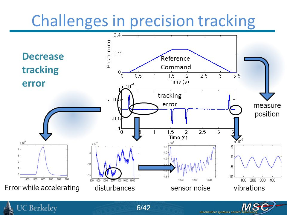 Challenges in precision tracking