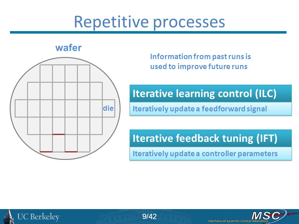 Repetitive processes Iterative learning control (ILC)