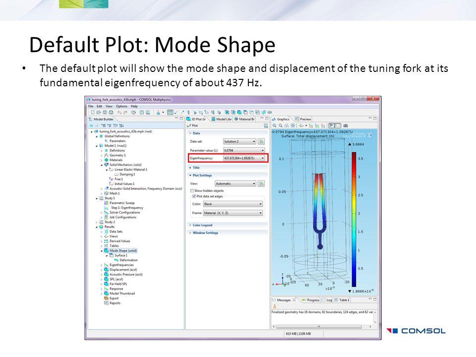 Default Plot: Mode Shape
