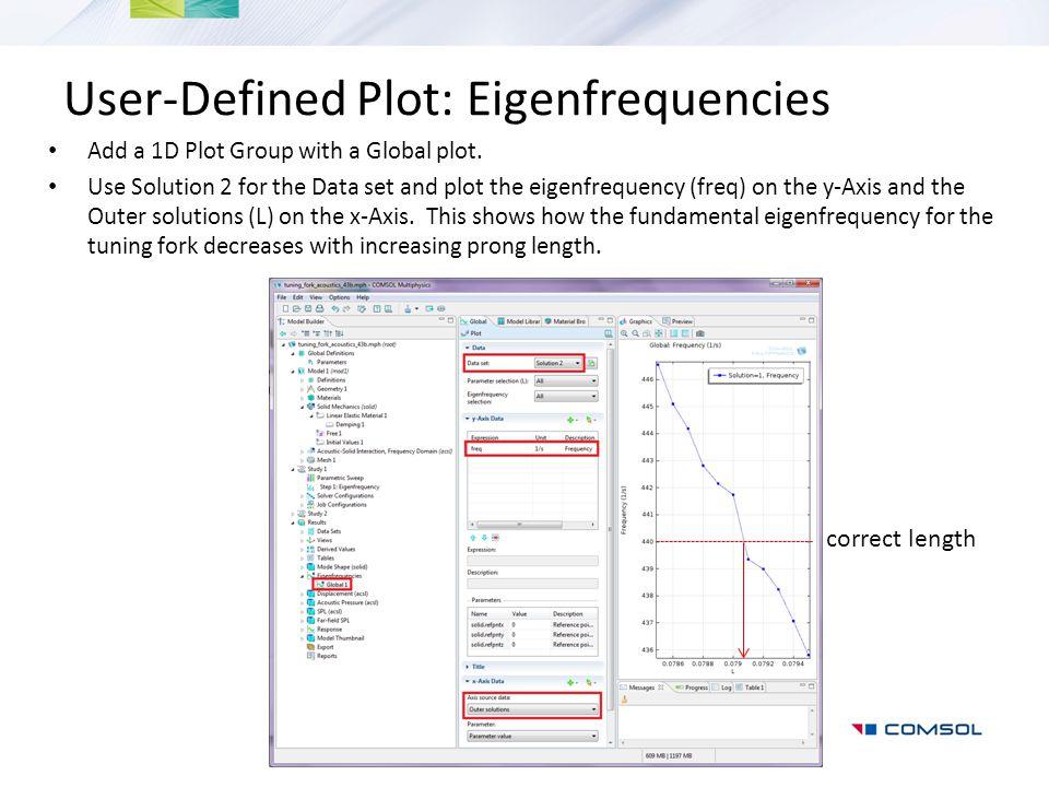 User-Defined Plot: Eigenfrequencies
