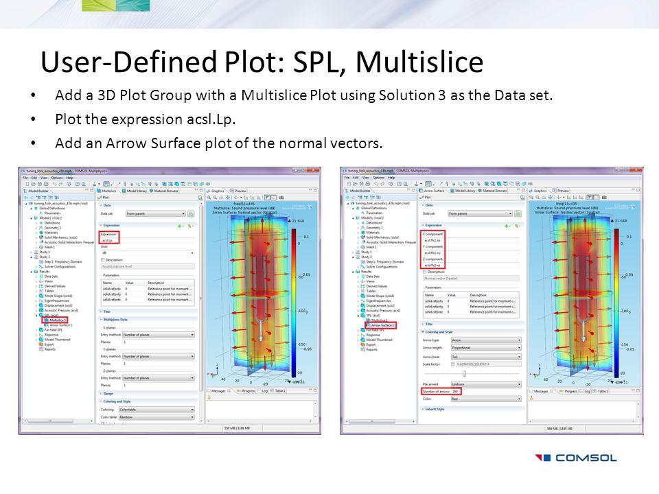 User-Defined Plot: SPL, Multislice