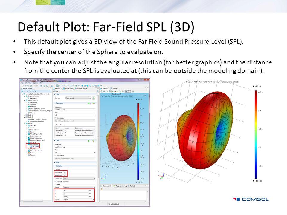Default Plot: Far-Field SPL (3D)
