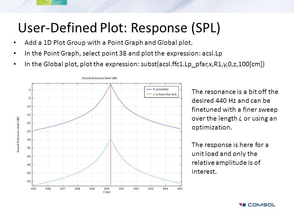 User-Defined Plot: Response (SPL)