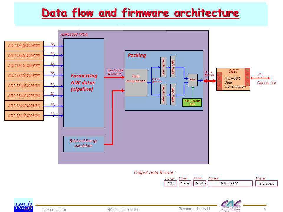 Data flow and firmware architecture