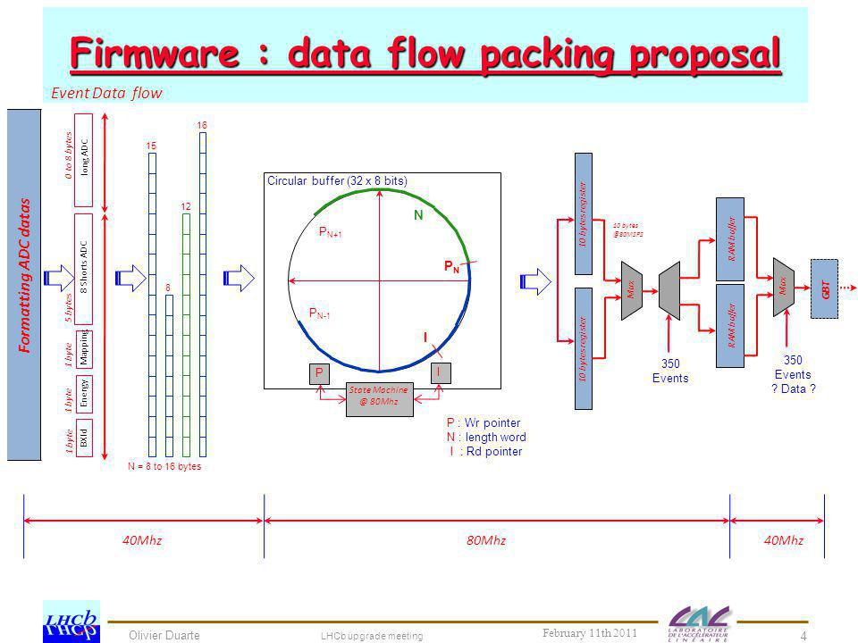 Firmware : data flow packing proposal