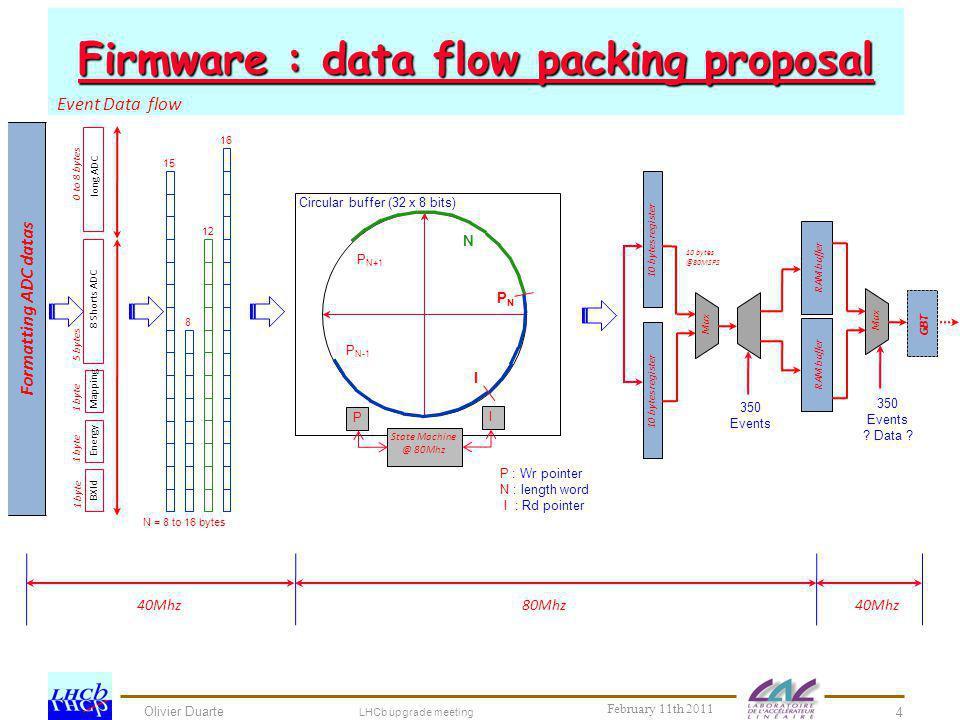 Firmware : data flow packing proposal