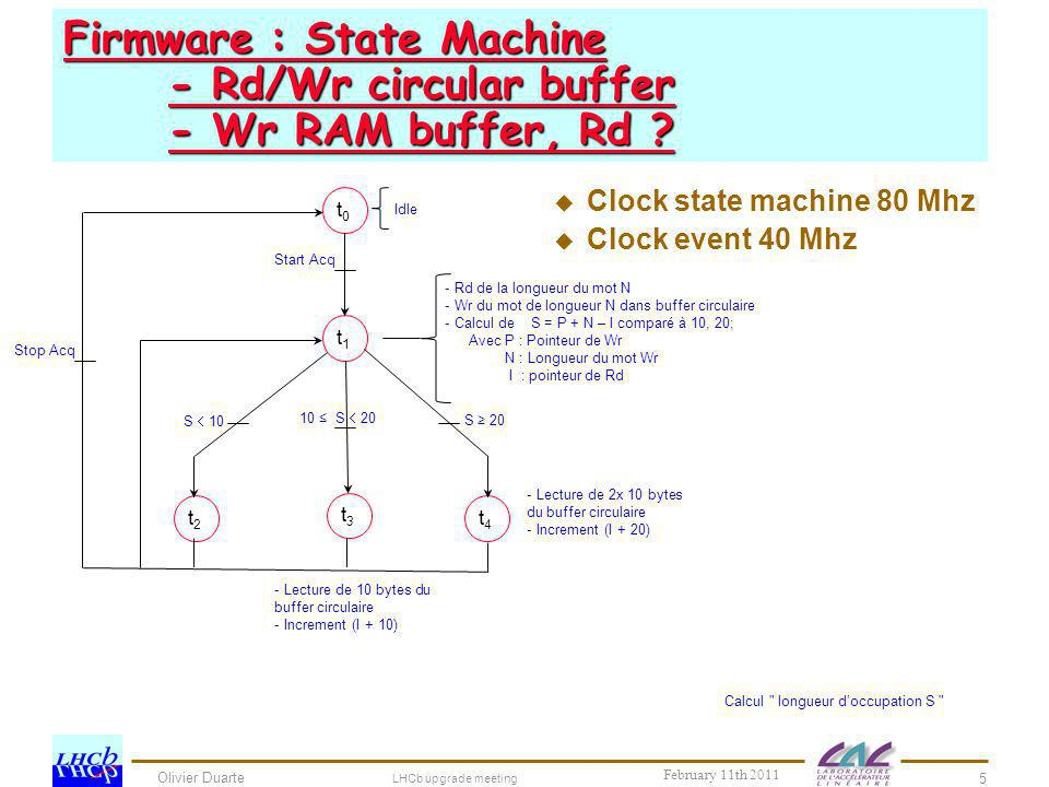 Firmware : State Machine - Rd/Wr circular buffer - Wr RAM buffer, Rd