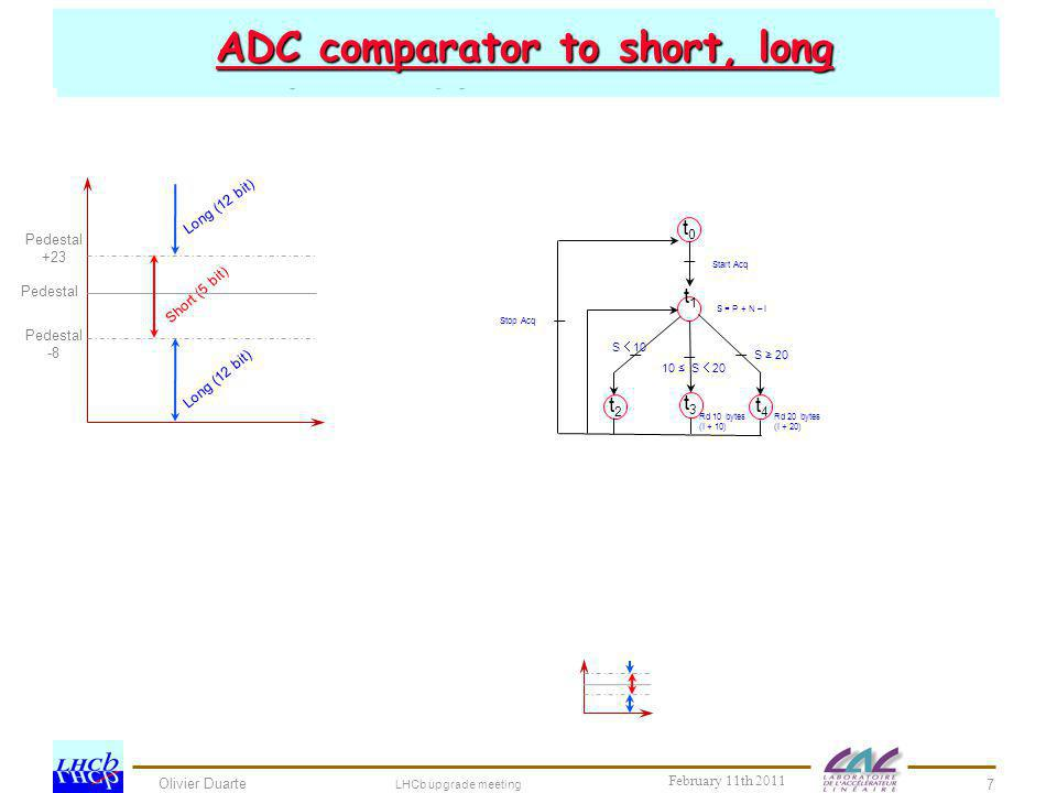 ADC comparator to short, long