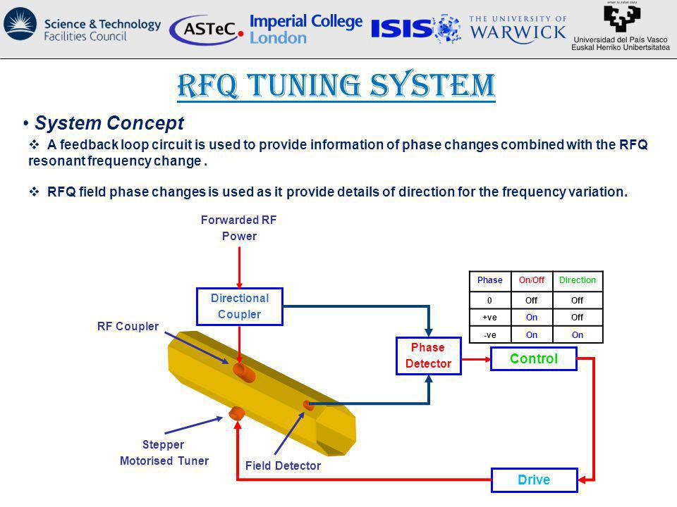 RFQ Tuning System System Concept