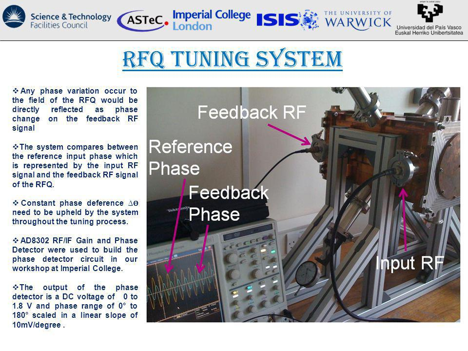 RFQ Tuning System Any phase variation occur to the field of the RFQ would be directly reflected as phase change on the feedback RF signal.