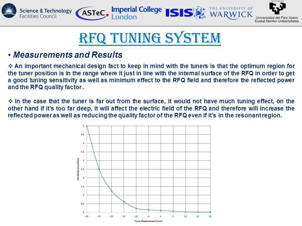 RFQ Tuning System Measurements and Results