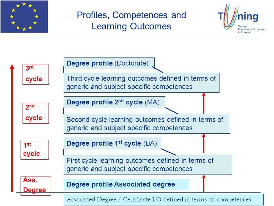 Profiles, Competences and Learning Outcomes