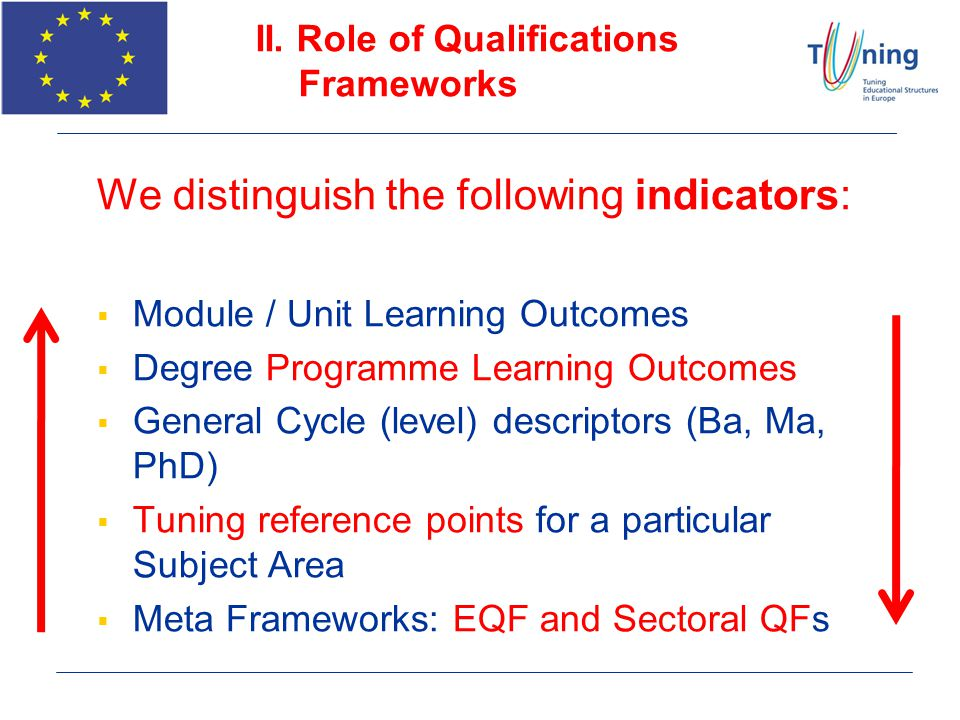 II. Role of Qualifications Frameworks