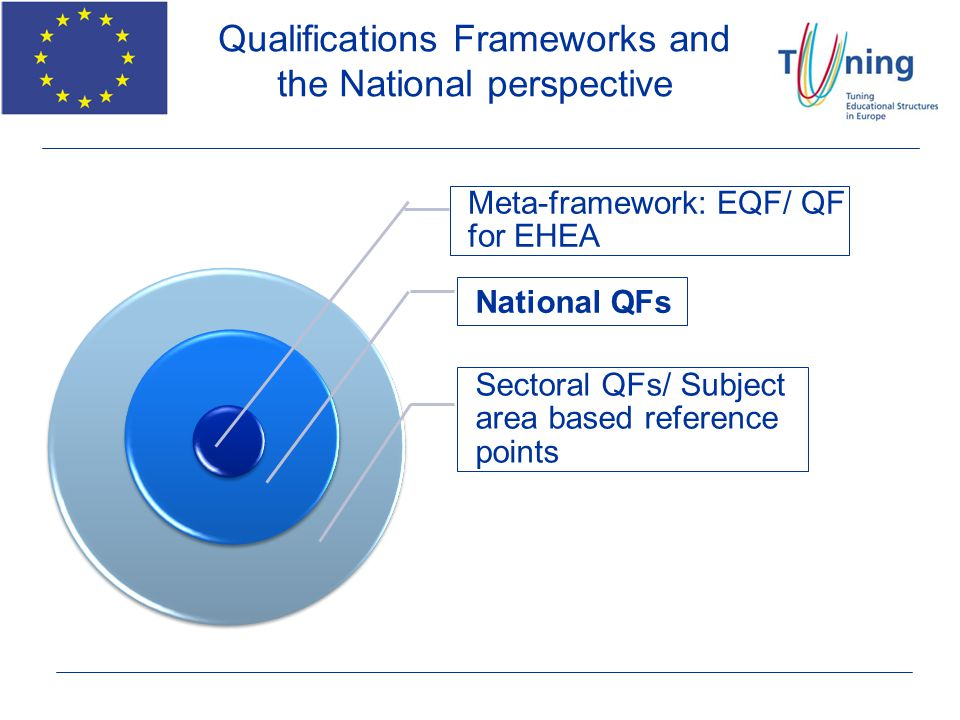 Qualifications Frameworks and the National perspective