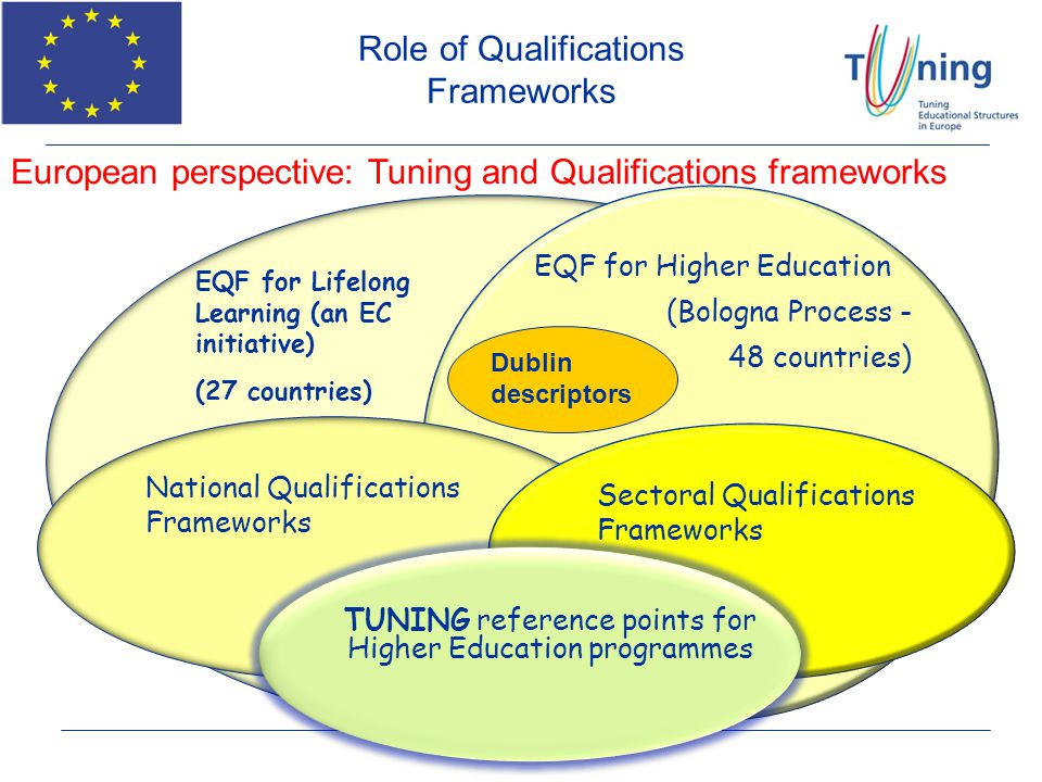 Role of Qualifications Frameworks