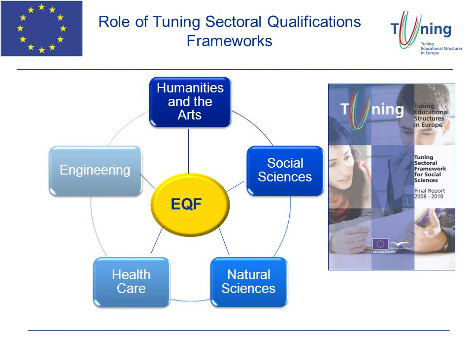 Role of Tuning Sectoral Qualifications Frameworks