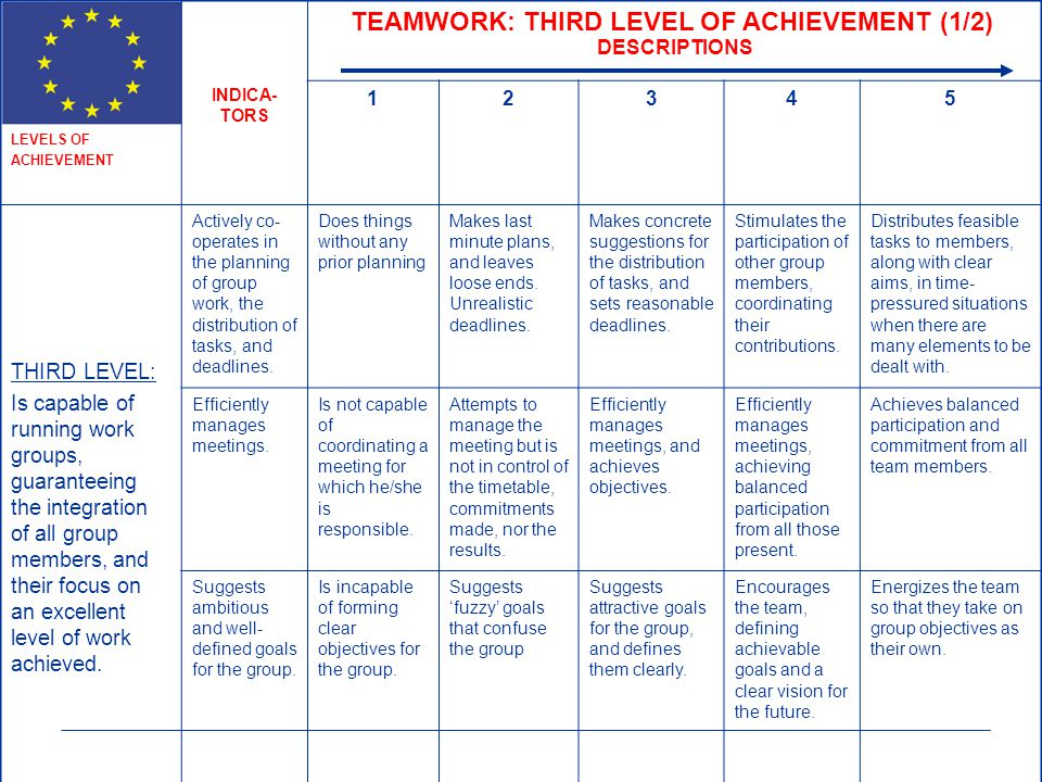 TEAMWORK: THIRD LEVEL OF ACHIEVEMENT (1/2)