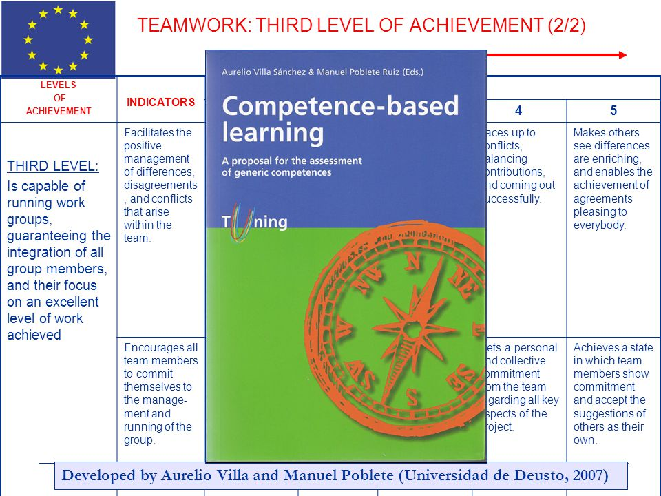 TEAMWORK: THIRD LEVEL OF ACHIEVEMENT (2/2)