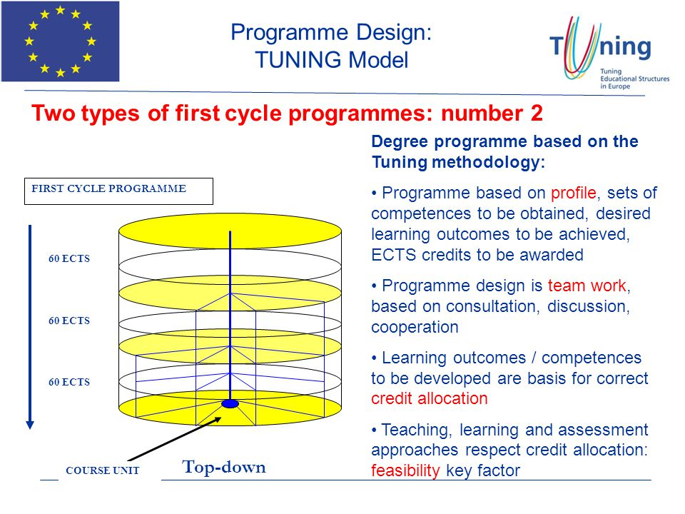 Programme Design: TUNING Model