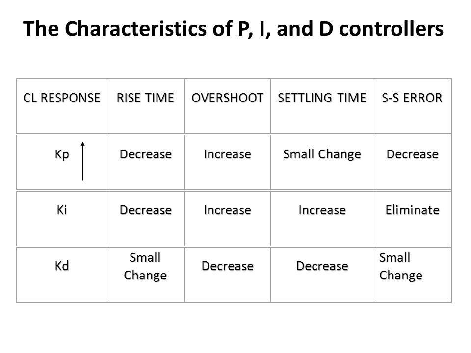 The Characteristics of P, I, and D controllers