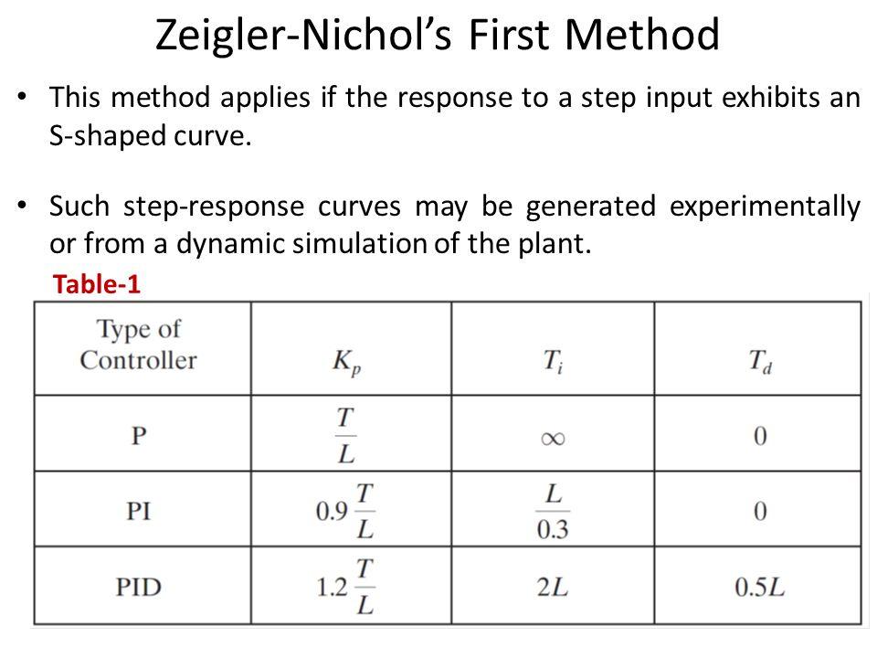 Zeigler-Nichol's First Method