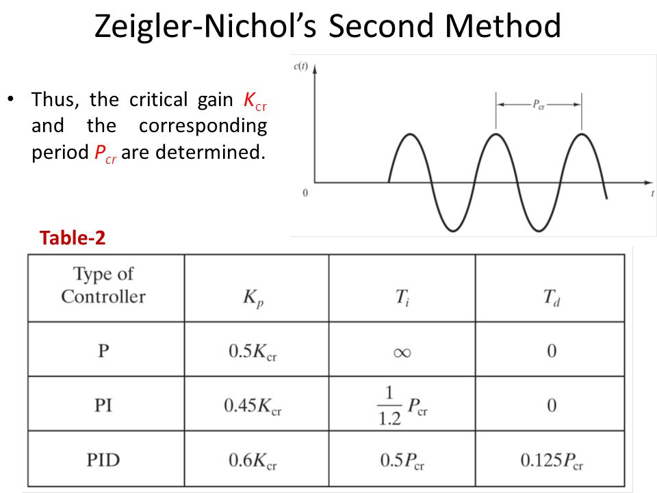 Zeigler-Nichol's Second Method