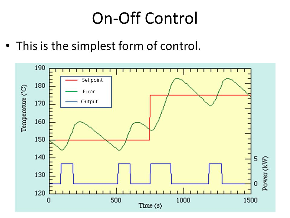 On-Off Control This is the simplest form of control. Set point Error