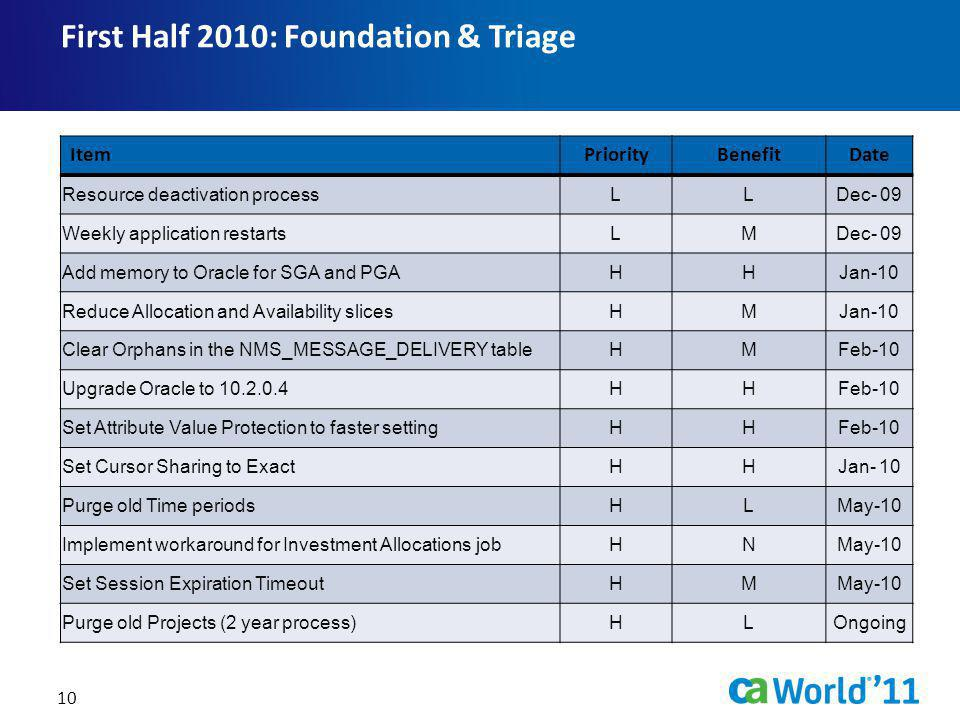 First Half 2010: Foundation & Triage