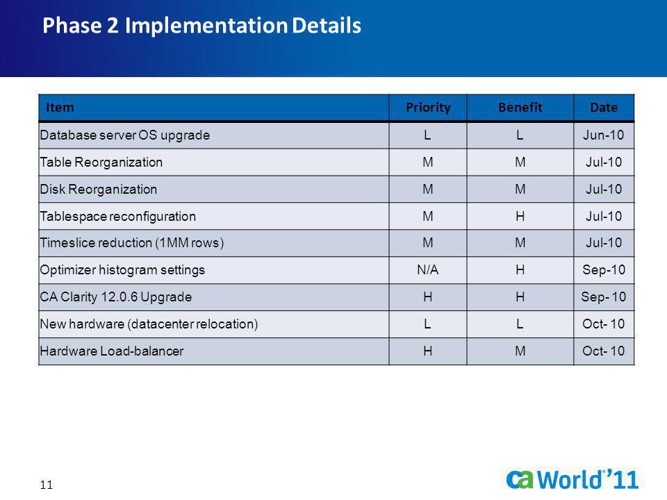 Phase 2 Implementation Details
