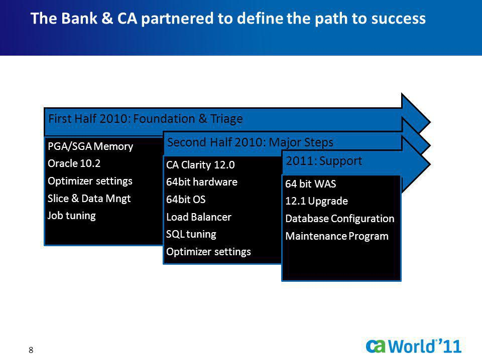 The Bank & CA partnered to define the path to success