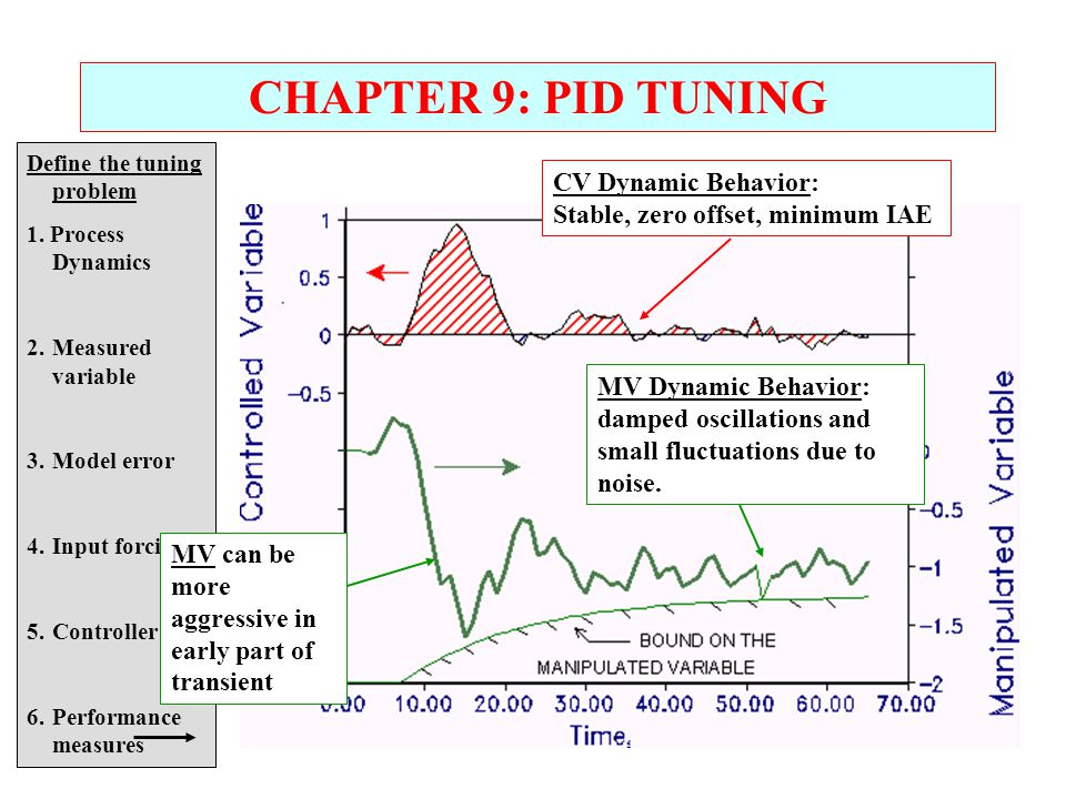 CHAPTER 9: PID TUNING CV Dynamic Behavior: