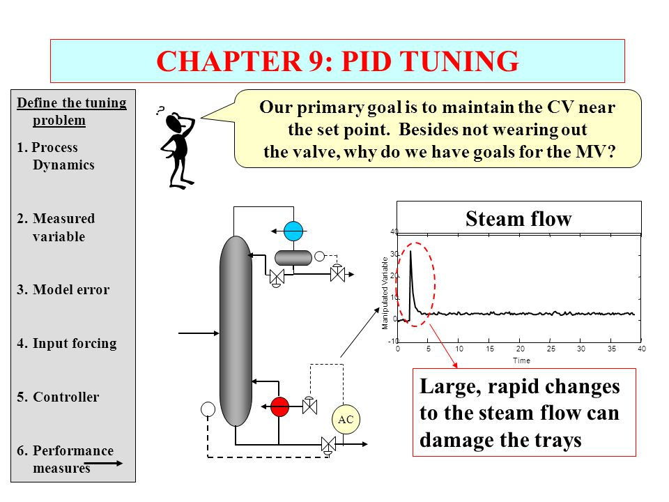 CHAPTER 9: PID TUNING Steam flow