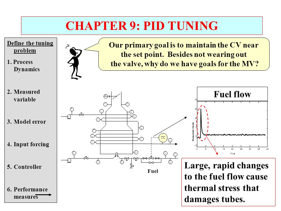 CHAPTER 9: PID TUNING Fuel flow