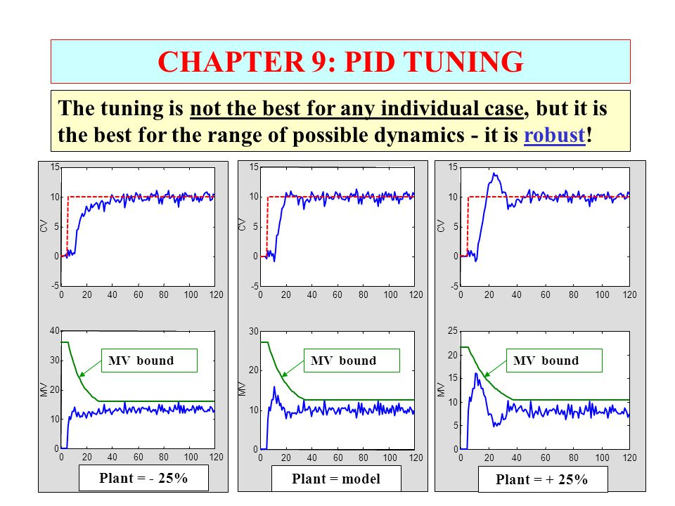 CHAPTER 9: PID TUNING The tuning is not the best for any individual case, but it is the best for the range of possible dynamics - it is robust!