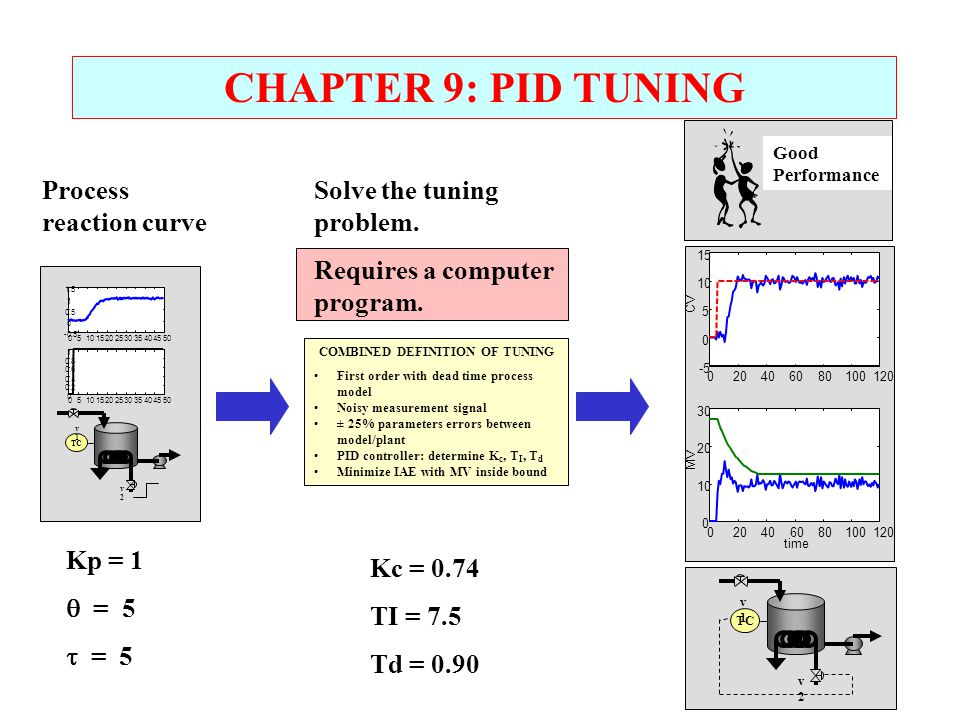 COMBINED DEFINITION OF TUNING