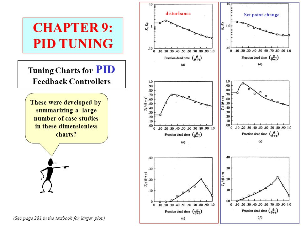 CHAPTER 9: PID TUNING Tuning Charts for PID Feedback Controllers