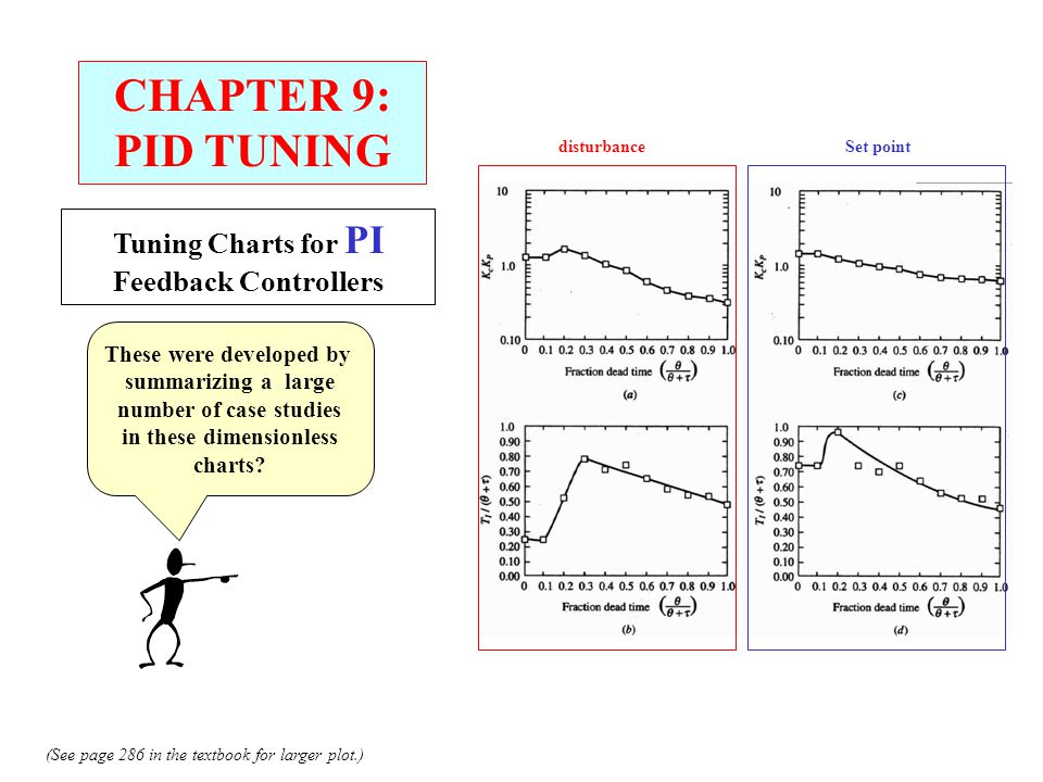 CHAPTER 9: PID TUNING Tuning Charts for PI Feedback Controllers