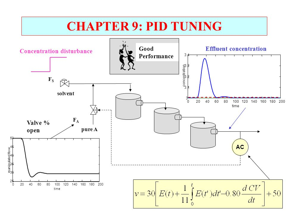 CHAPTER 9: PID TUNING Good Performance Effluent concentration