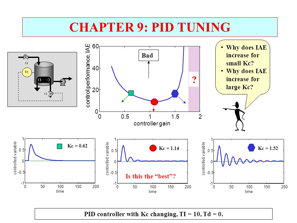 PID controller with Kc changing, TI = 10, Td = 0.
