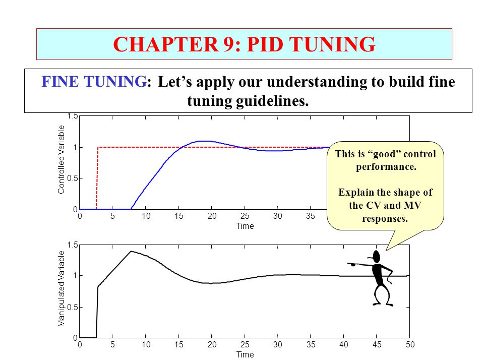 CHAPTER 9: PID TUNING FINE TUNING: Let's apply our understanding to build fine tuning guidelines. 5.