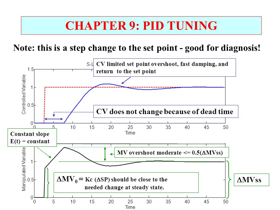Note: this is a step change to the set point - good for diagnosis!