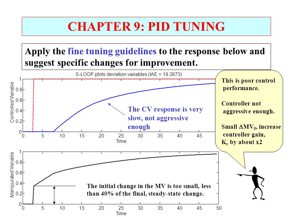 CHAPTER 9: PID TUNING Apply the fine tuning guidelines to the response below and suggest specific changes for improvement.