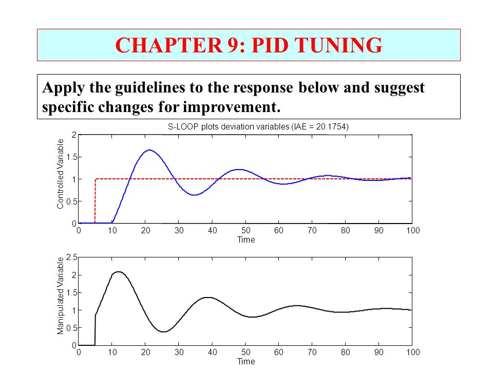 CHAPTER 9: PID TUNING Apply the guidelines to the response below and suggest specific changes for improvement.