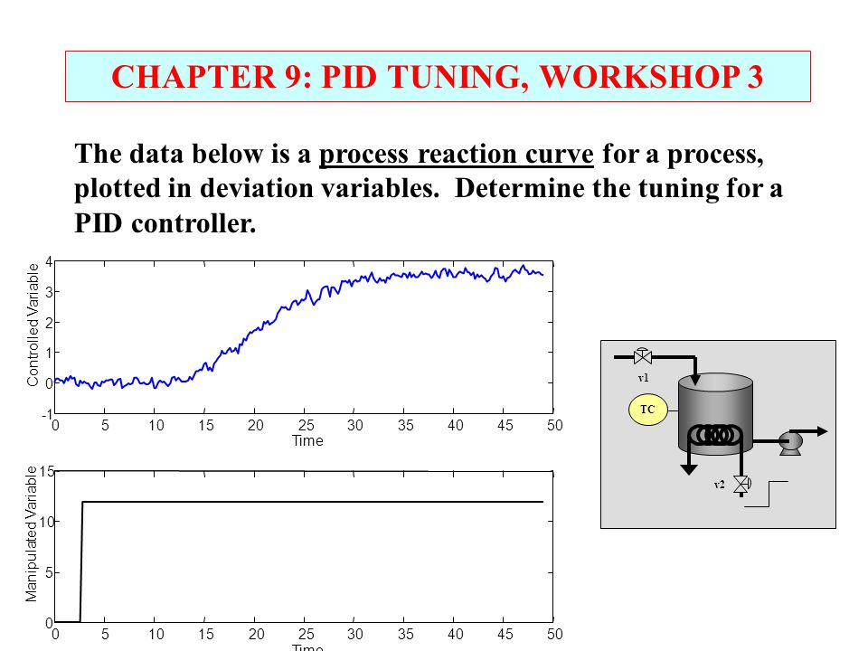 CHAPTER 9: PID TUNING, WORKSHOP 3