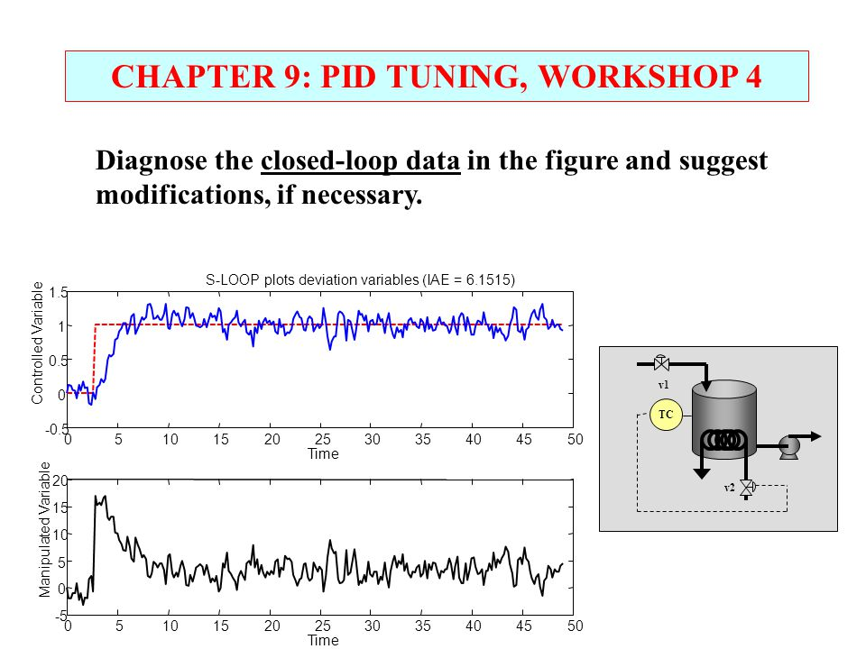 CHAPTER 9: PID TUNING, WORKSHOP 4