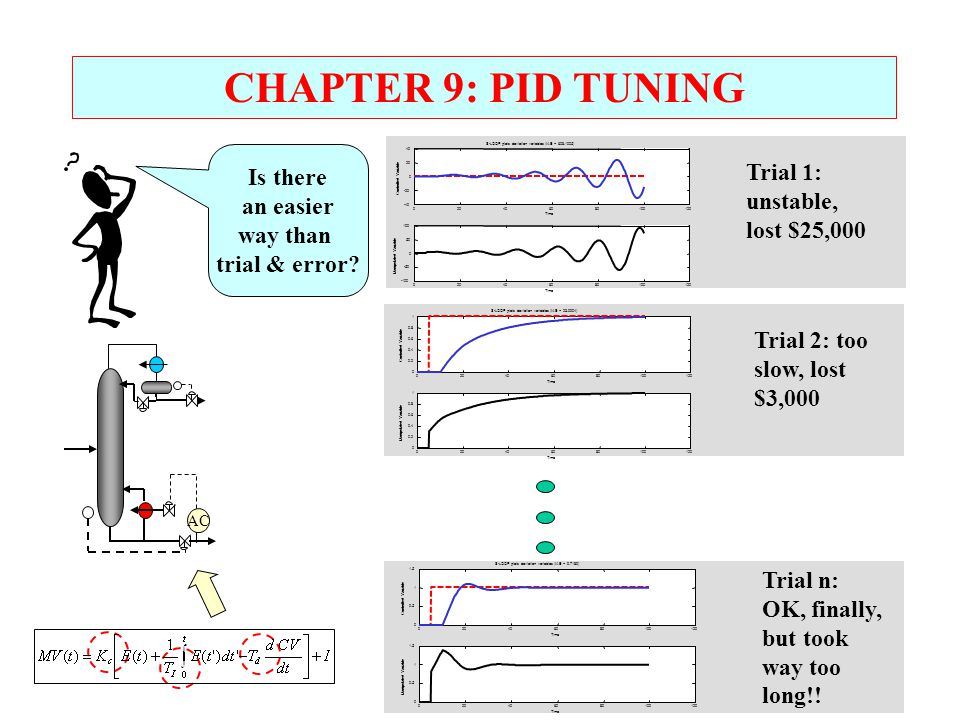 CHAPTER 9: PID TUNING Is there Trial 1: unstable, lost $25,000