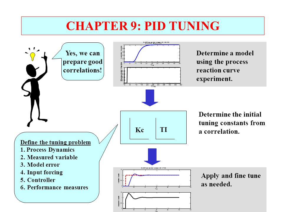 CHAPTER 9: PID TUNING Yes, we can